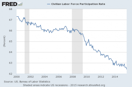 Labor-Force-Participation-Rate-October-2015-460x306